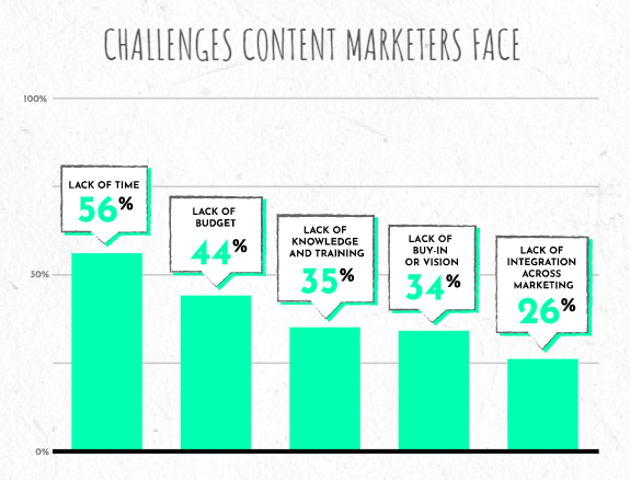 256-content-marketing-challenges