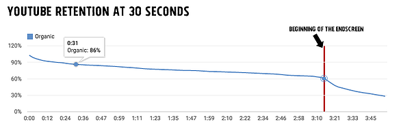 Youtube Retention at 30 Seconds Graph