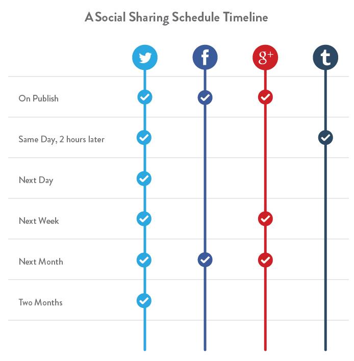 Social Sharing Schedule Timeline