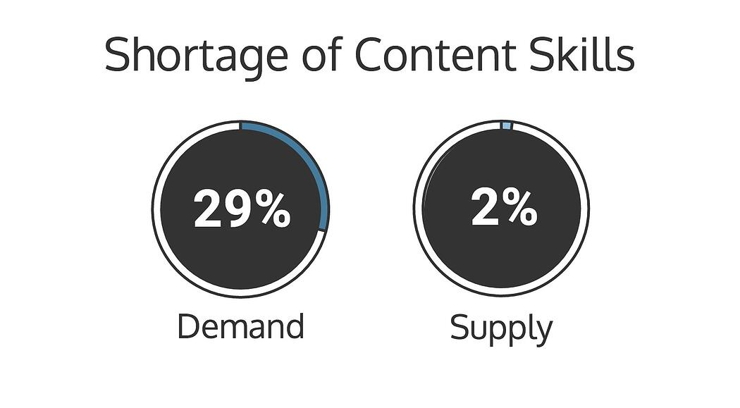 shortage of content skills, marketing skills in demand, CaaS, Content as a service