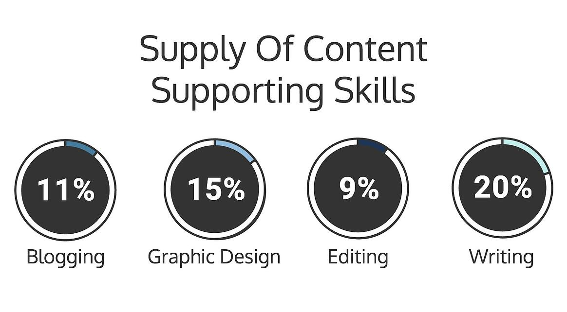 supply of content supporting skills, marketing skills in demand, CaaS, Content as a service