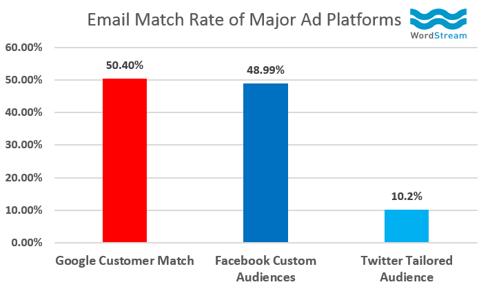 Email Match Rates