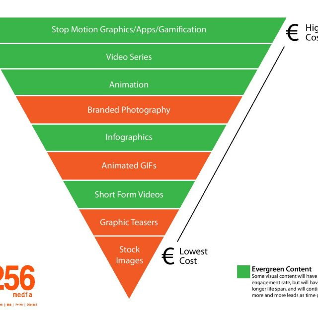 Evergreen Content Pyramid Graph