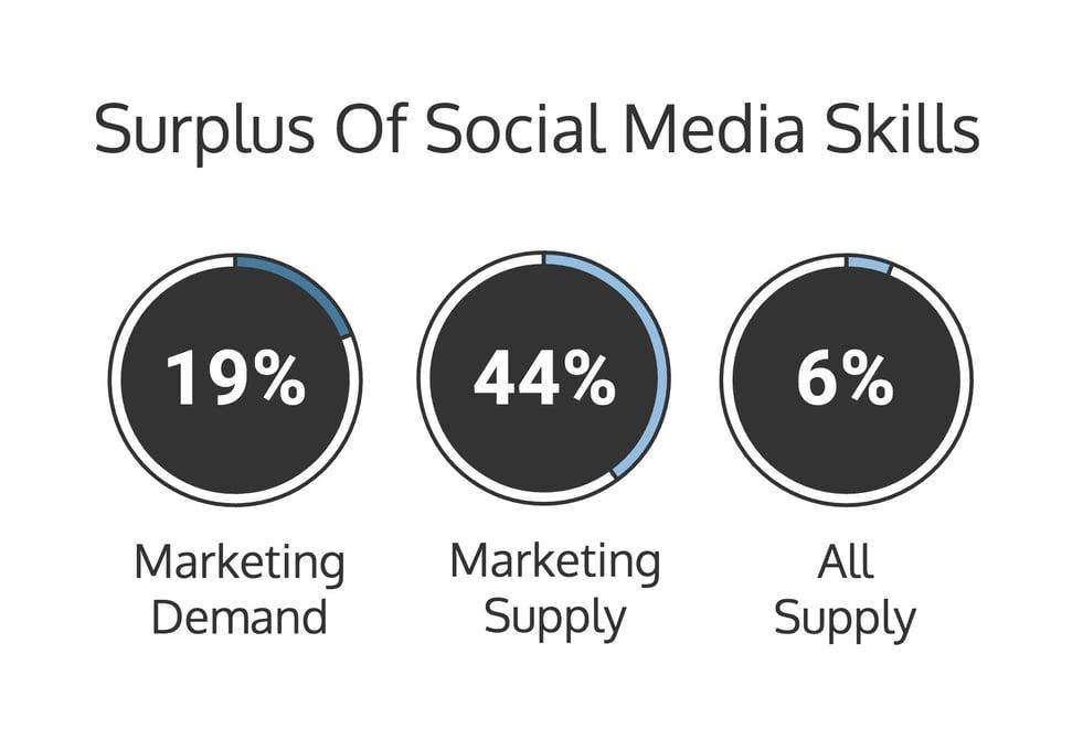 Surplus of social media skills, marketing skills in demand, CaaS, Content as a service