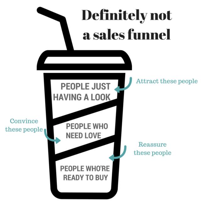 sales funnel jargon