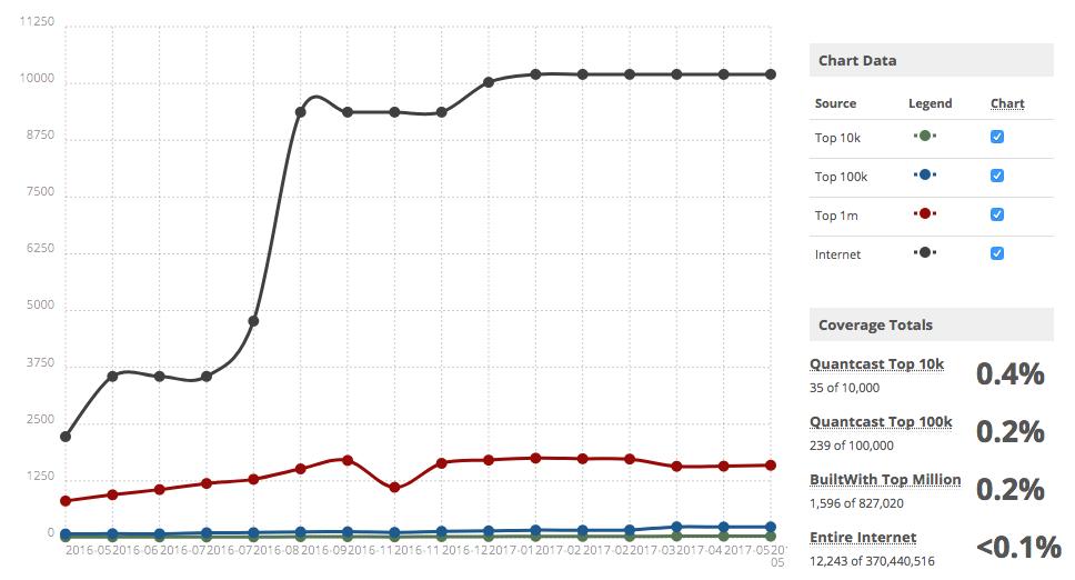 BuiltWith usage statistics PushCrew
