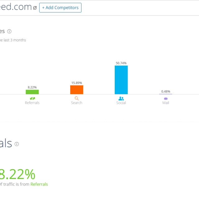 SimilarWeb Dashboard Competition Analysis