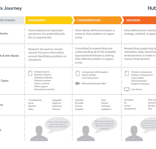 The Hubspot Buyer's Journey of Awareness Consideration and Decision