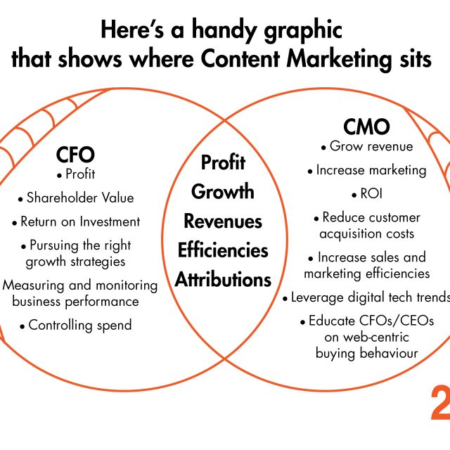 Content Marketing Venn Diagram, CFO, Profit, CMO