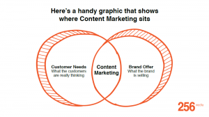 Content Marketing Perspective and Big Data