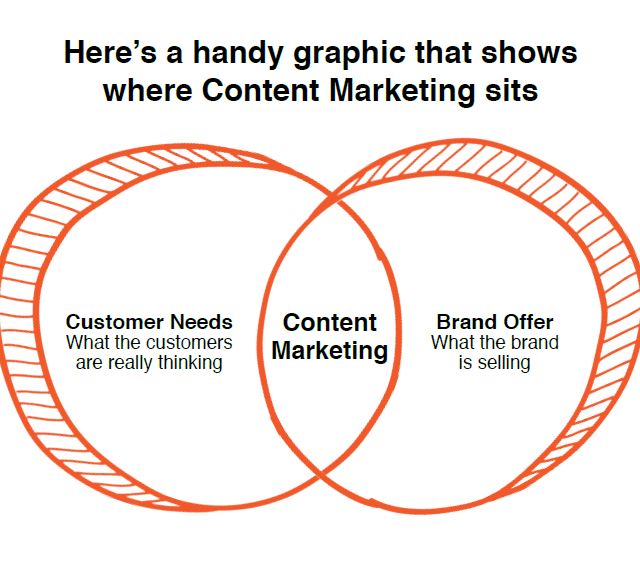 Content Marketing Venn Diagram Customer Needs, Content Marketing, Brand Offer
