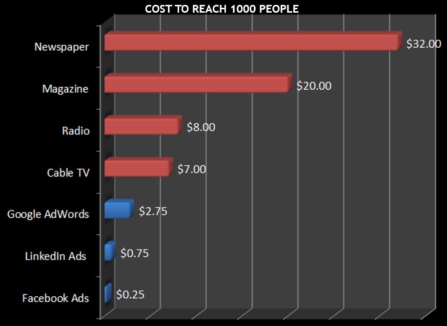 facebook cost, facebook ads, social media,