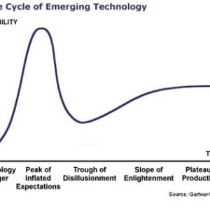 Hype Cycle of Emerging Technology