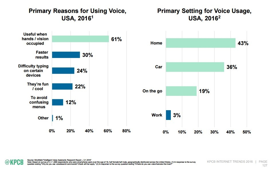 how voice search will affect content marketing