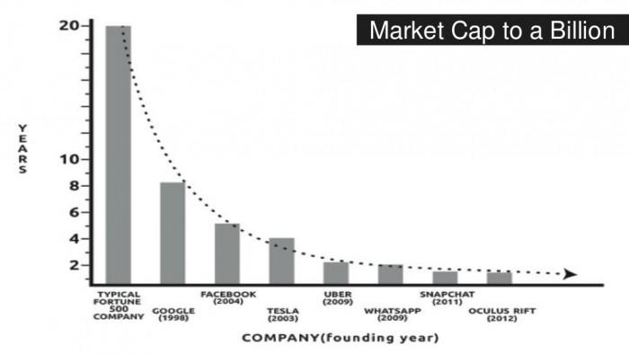 market cap to a bn
