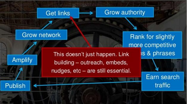 Old Algorithm Takeaways from Learn Inbound