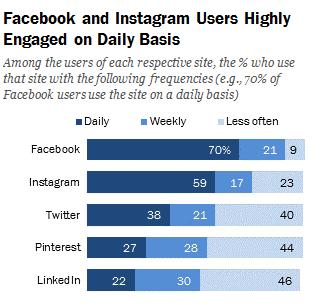 social media stats, SaaS social media marketing, Social platforms engagement rates