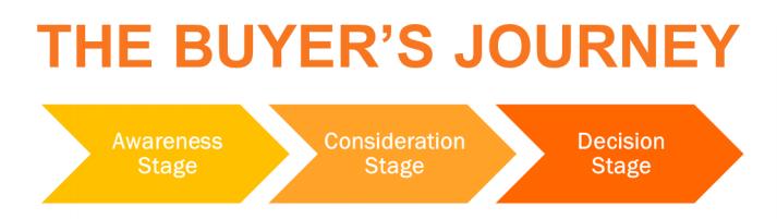 buyers journey, inbound marketing,