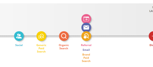 Think with Google Buyer's Journey Free Social Marketing Tool