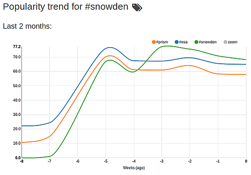 hashtag line graph