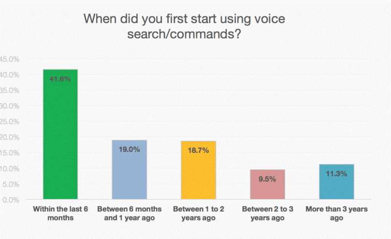 voice search stat