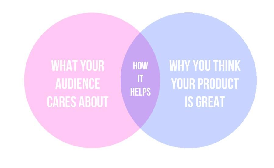 SaaS video marketing, SaaS video content creation, SaaS marketing brainstorm