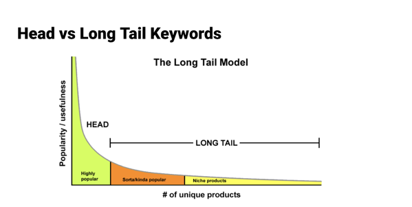 keyword-research-masterclass-longtail