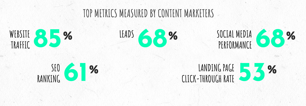top-metrics-content-marketers
