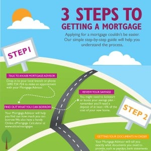 3 Steps to Getting a Mortgage Guide AIB