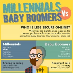 Millennials Vs. Baby Boomers Online Security