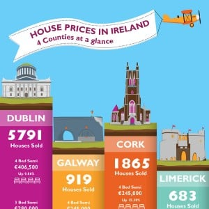 House Prices in Ireland